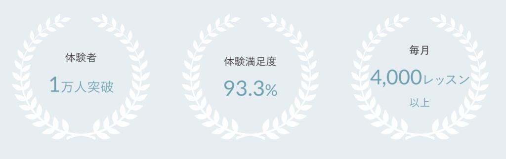 SOELU(ソエル)の満足度や会員数など